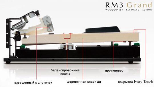 Клавишный механизм KAWAI RM3 Grand