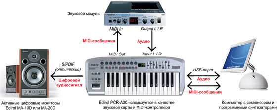 Внешний синтезатор