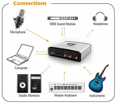 Аудио-оборудование INFRASONIC студийные мониторы, звуковые карты INFRASONIC микрофоны