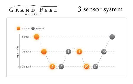 Схема действия тройного