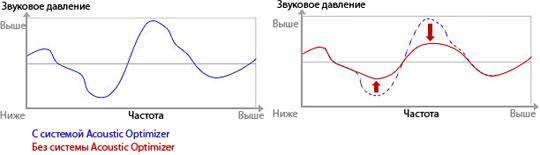 Диаграмма зависимости громкости и частоты звука с Системой Acoustic Optimizer в цифровом пианино Yamaha YDP-S51B
