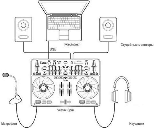 Схема подключения к DJ