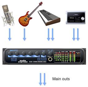 все параметры подключенных устройств доступны для регулировки на лицевой панели MOTU Audio Express