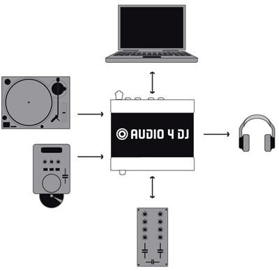 AUDIO 4 DJ схема подключения.