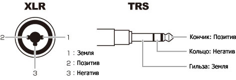 Схема комбинированных разъёмов на Zoom H6