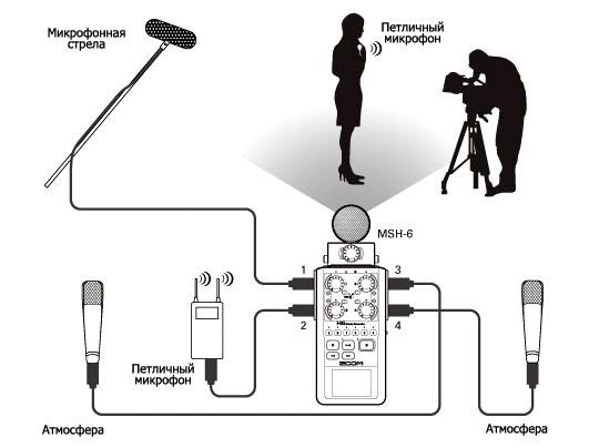 Схема подключений Zoom H6 при видеосъемке.
