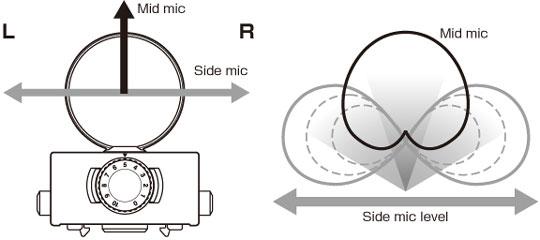 Схема охвата звукового поля MS микрофонами Zoom H6