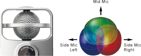 Схема охвата звукового поля микрофонами рекордера ZOOM Q2HD в конфигурации Mid-Side