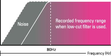 Схема работы обрезного фильтра низких частот в рекордере ZOOM Q2HD