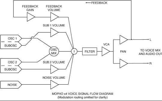 Схема прохождения сигнала в